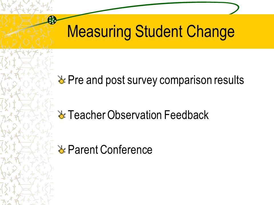 Measuring Student Change Pre and post survey comparison results Teacher Observation Feedback Parent Conference
