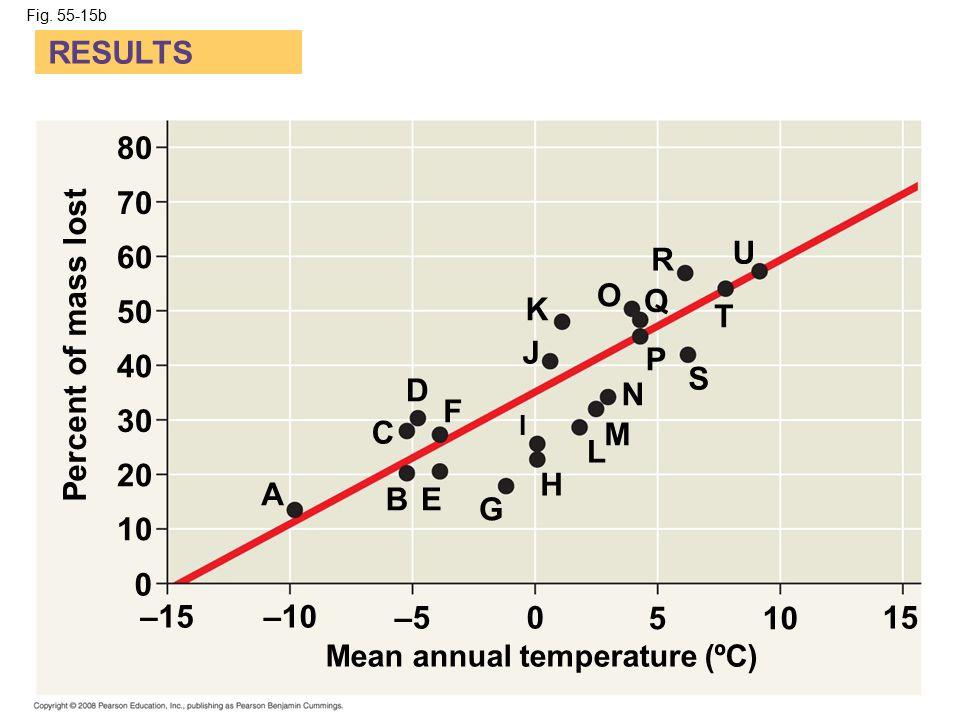 Fig. 55-15b RESULTS A 80 70 60 50 40 30 20 10 0 –15–10 –50 510 15 Mean annual temperature (ºC) Percent of mass lost B C D E F G H I J K L M N O P Q R