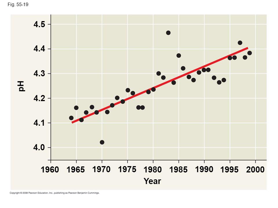 Fig. 55-19 Year 20001995 1990 19851980 19751970 19651960 4.0 4.1 4.2 4.3 4.4 4.5 pH