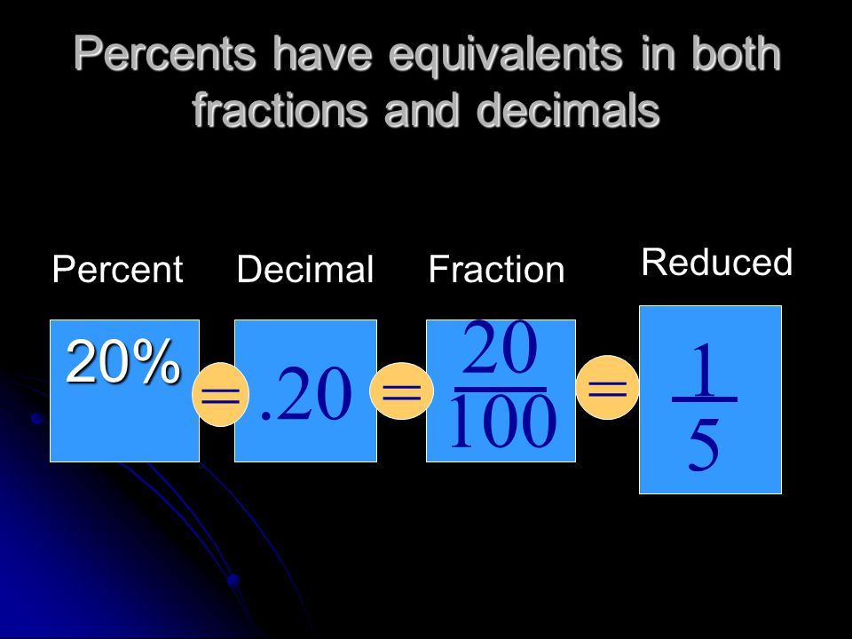 How to find a percent of a whole number Don't forget that of means to multiply Don't forget that of means to multiply ofx =