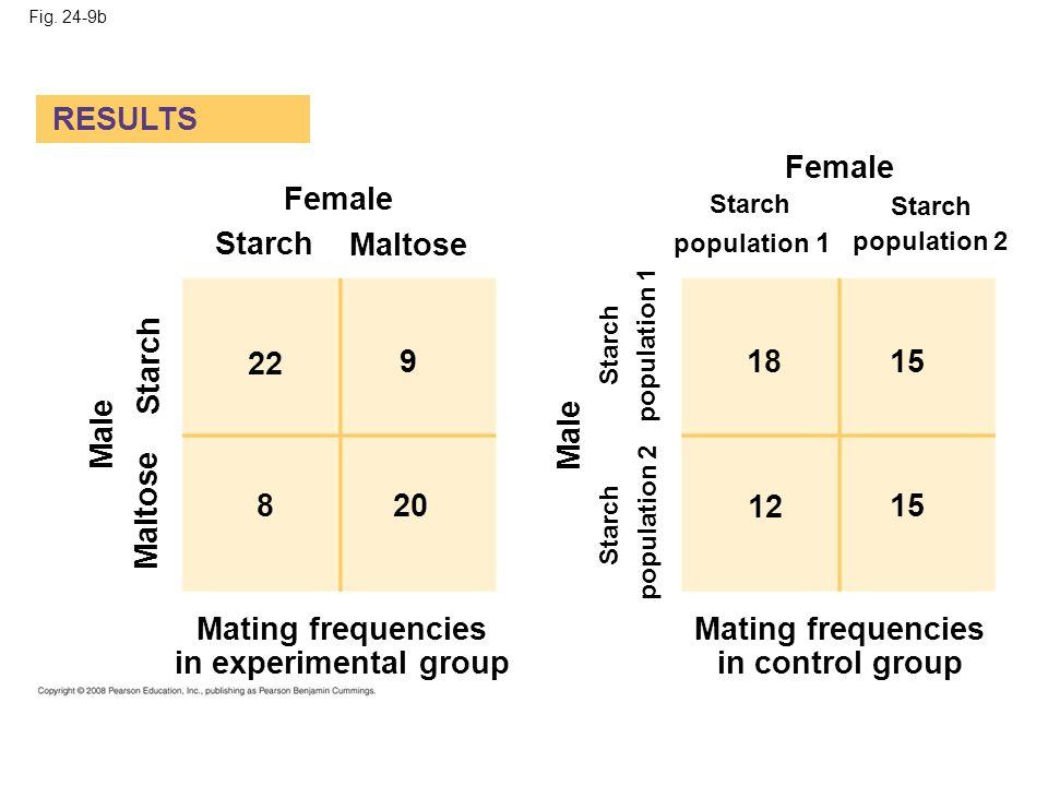 Fig. 24-9b RESULTS Female Starch Maltose population 1 population 2 Male Starch Maltose Male Starch population 1 population 2 22 820 918 12 15 Mating f