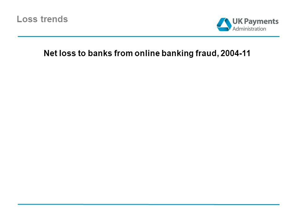 Loss trends Net loss to banks from online banking fraud, 2004-11