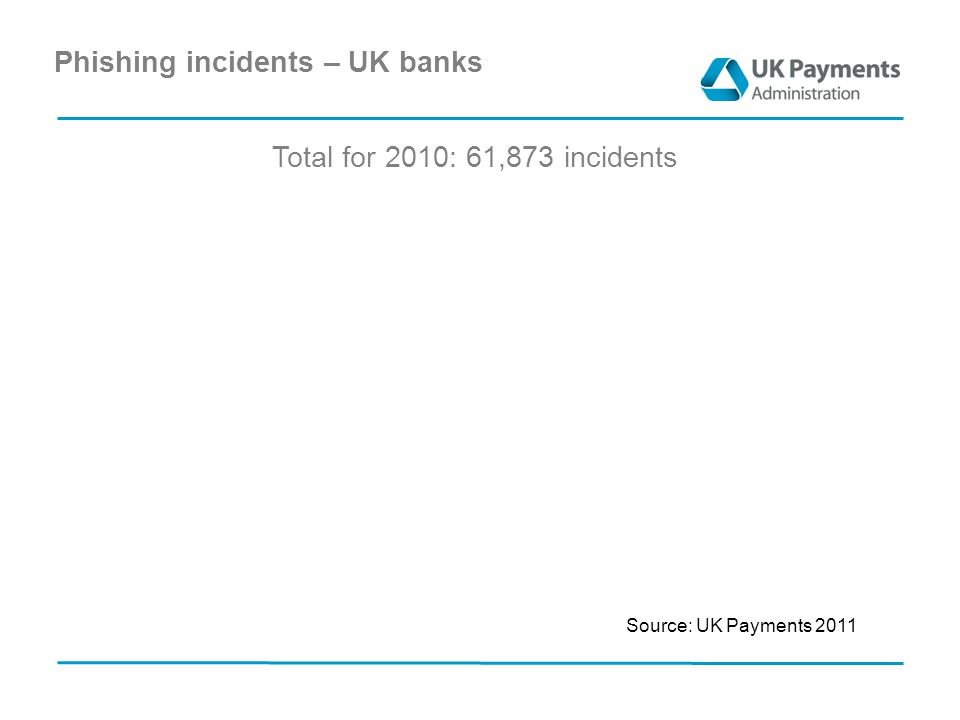 Phishing incidents – UK banks Source: UK Payments 2011 Total for 2010: 61,873 incidents