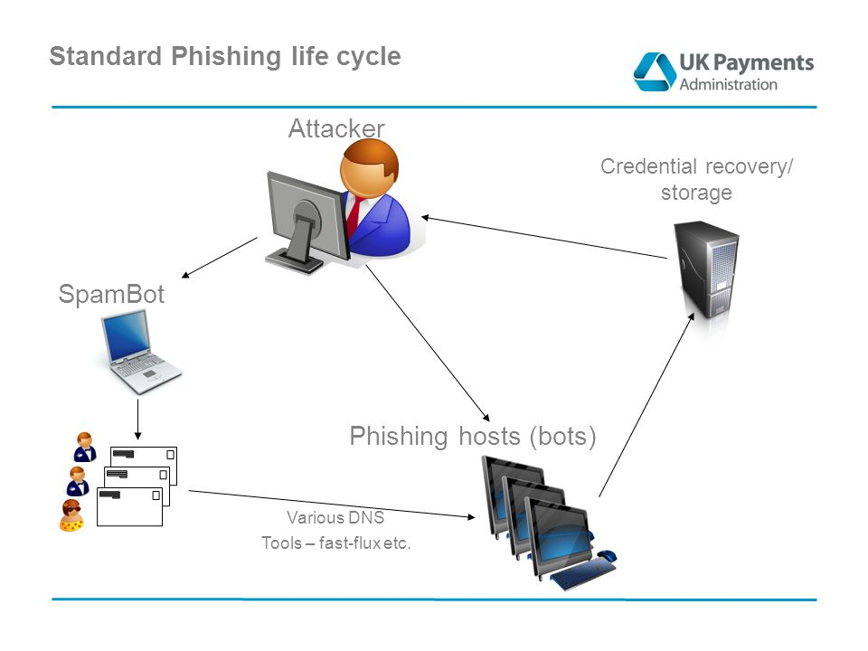 Standard Phishing life cycle SpamBot Phishing hosts (bots) Various DNS Tools – fast-flux etc.