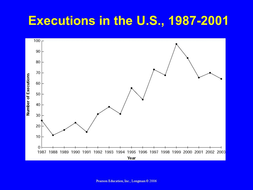 Pearson Education, Inc., Longman © 2006 Executions in the U.S., 1987-2001