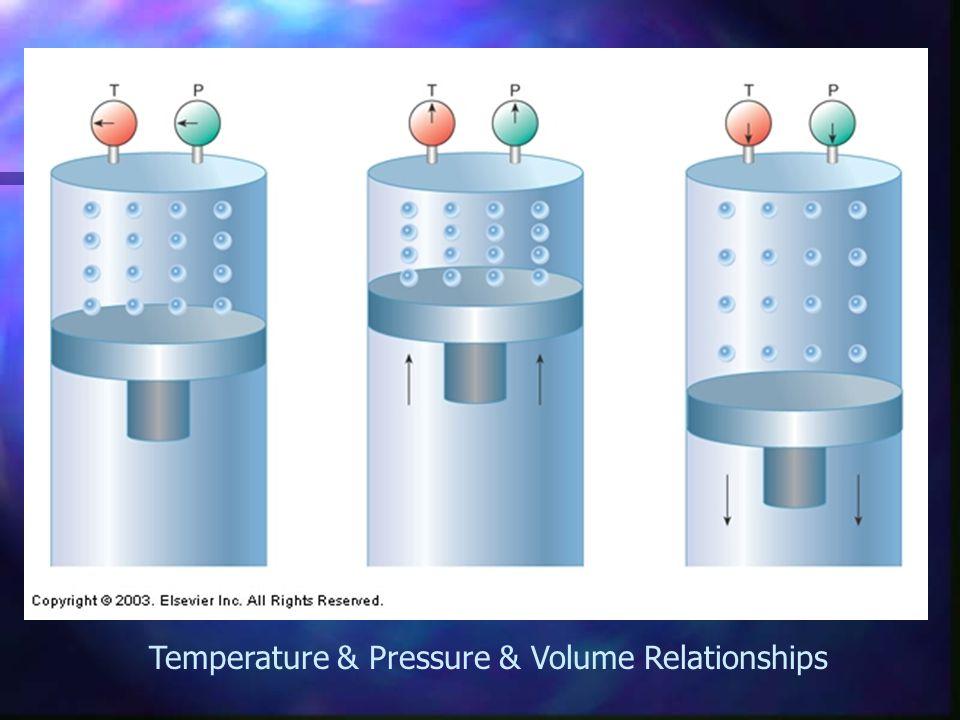 Temperature & Pressure & Volume Relationships