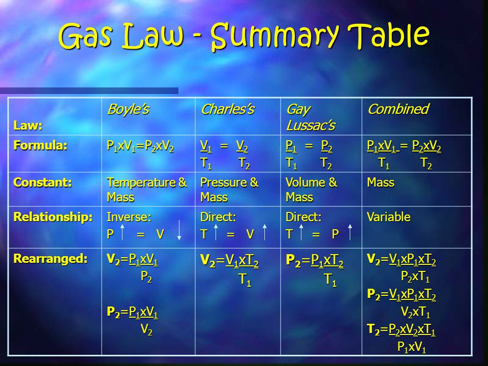 Gas Law - Summary Table Law:Boyle'sCharles's Gay Lussac's Combined Formula: P 1 xV 1 =P 2 xV 2 V 1 = V 2 T 1 T 2 P 1 = P 2 T 1 T 2 P 1 xV 1 = P 2 xV 2 T 1 T 2 T 1 T 2 Constant: Temperature & Mass Pressure & Mass Volume & Mass Mass Relationship:Inverse: P = V Direct: T = V Direct: T = P Variable Rearranged: V 2 =P 1 xV 1 P 2 P 2 P 2 =P 1 xV 1 V 2 V 2 V 2 =V 1 xT 2 T 1 T 1 P 2 =P 1 xT 2 T 1 T 1 V 2 =V 1 xP 1 xT 2 P 2 xT 1 P 2 xT 1 P 2 =V 1 xP 1 xT 2 V 2 xT 1 V 2 xT 1 T 2 =P 2 xV 2 xT 1 P 1 xV 1 P 1 xV 1
