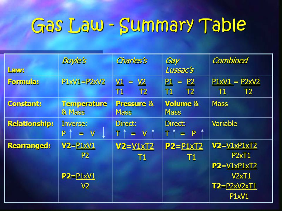 Gay-Lussac's Law Constants: Mass & VolumeConstants: Mass & Volume Direct Relationship – as temperature increases, pressure increases