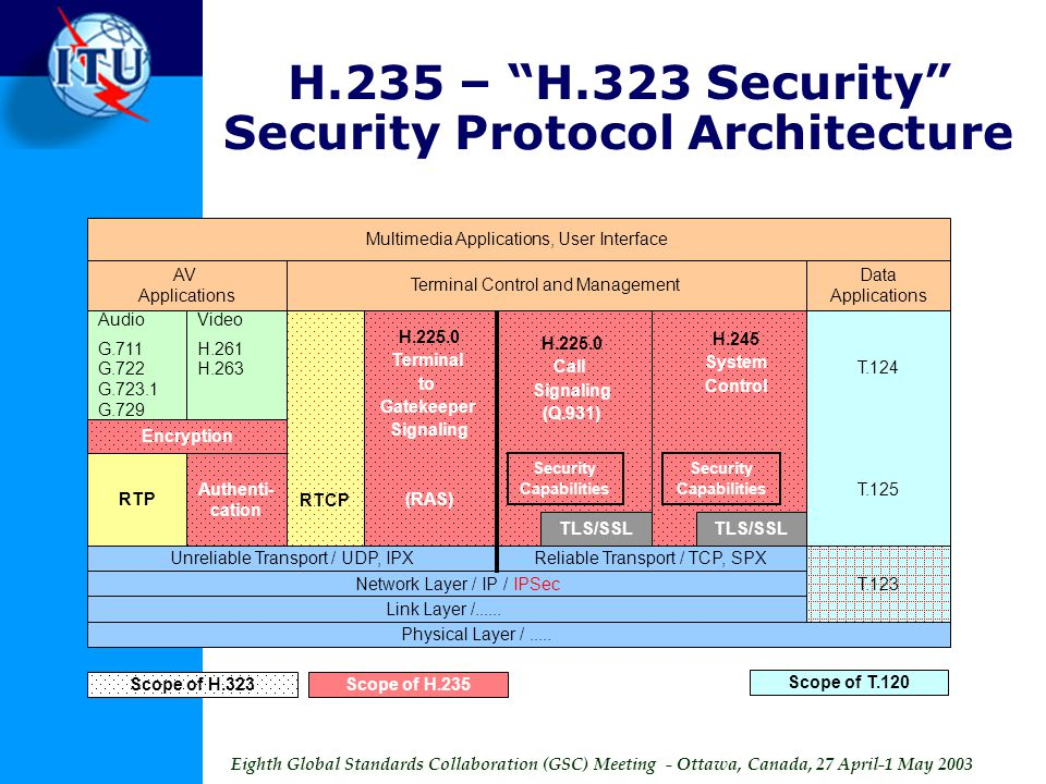 Eighth Global Standards Collaboration (GSC) Meeting - Ottawa, Canada, 27 April-1 May 2003 H.235 – H.323 Security Security Protocol Architecture AV Applications Audio G.711 G.722 G.723.1 G.729 Video H.261 H.263 Encryption RTCP H.225.0 Terminal to Gatekeeper Signaling (RAS) Terminal Control and Management Data Applications Security Capabilities Security Capabilities T.124 T.125 Unreliable Transport / UDP, IPXReliable Transport / TCP, SPX Network Layer / IP / IPSec Link Layer /......