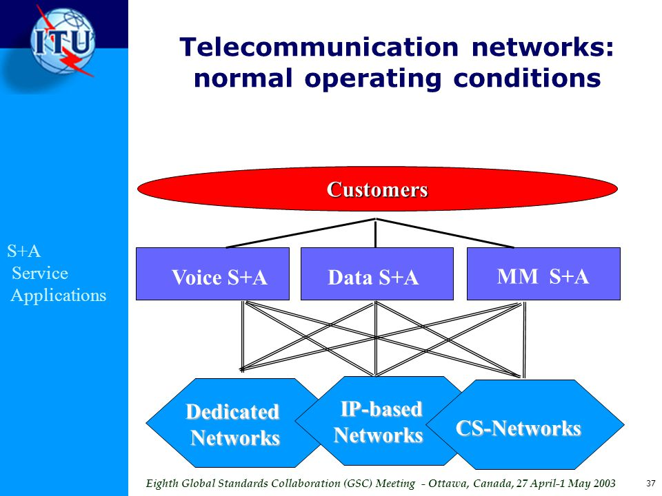 Eighth Global Standards Collaboration (GSC) Meeting - Ottawa, Canada, 27 April-1 May 2003 37 Telecommunication networks: normal operating conditions Customers Voice S+AData S+A MM S+A CS-Networks IP-based Networks DedicatedNetworks S+A Service Applications