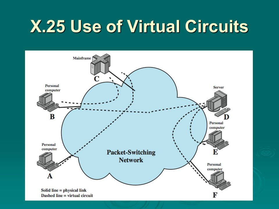 X.25 Use of Virtual Circuits
