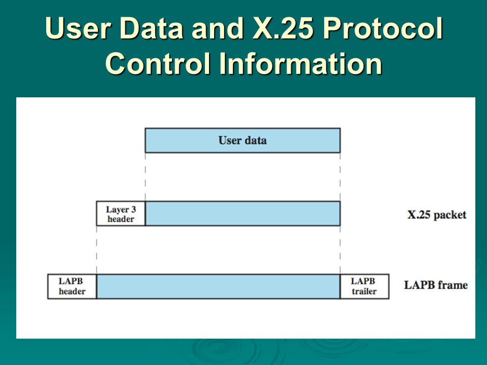 User Data and X.25 Protocol Control Information