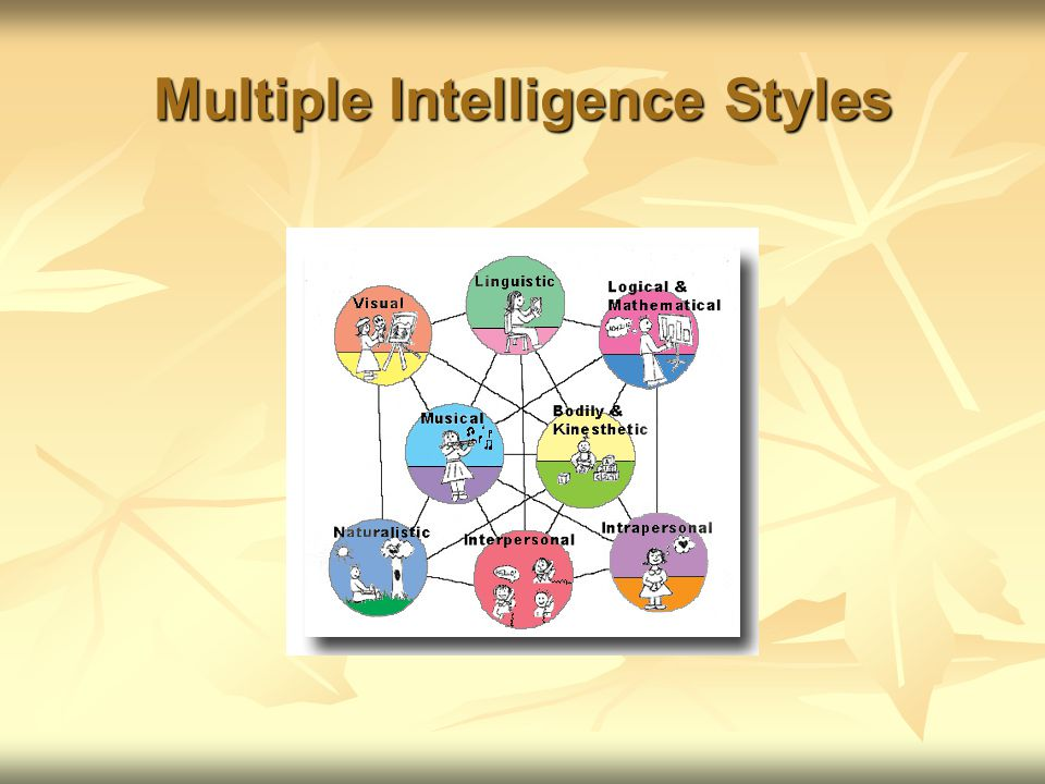 Multiple Intelligence Styles