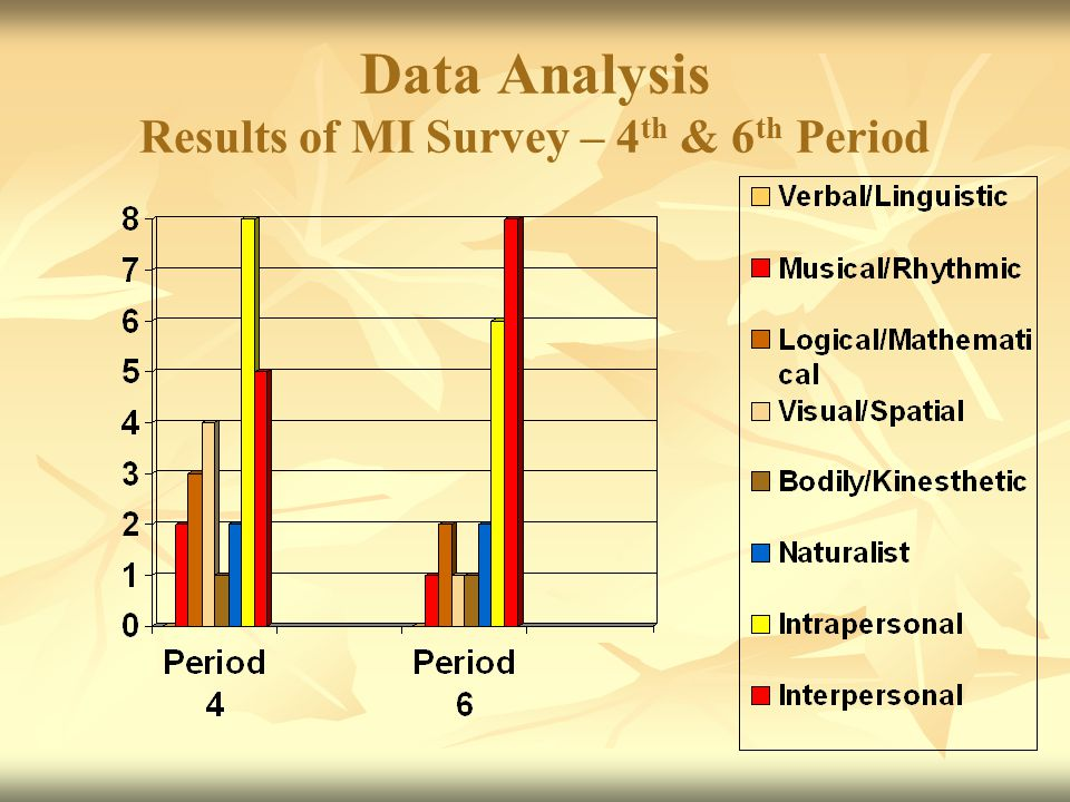 Data Analysis Results of MI Survey – 4 th & 6 th Period