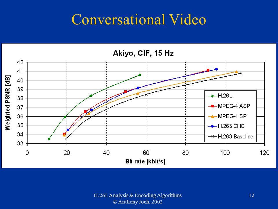 H.26L Analysis & Encoding Algorithms © Anthony Joch, 2002 12 Conversational Video
