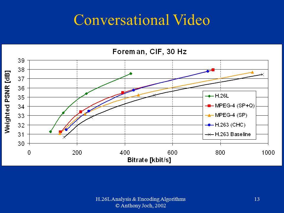 H.26L Analysis & Encoding Algorithms © Anthony Joch, 2002 13 Conversational Video