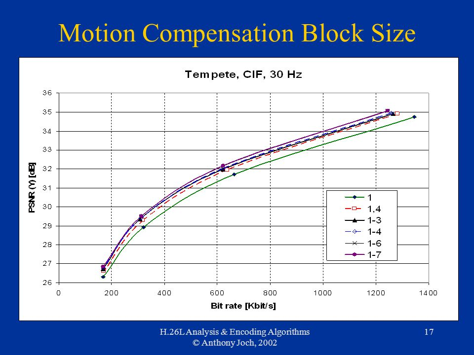 H.26L Analysis & Encoding Algorithms © Anthony Joch, 2002 17 Motion Compensation Block Size