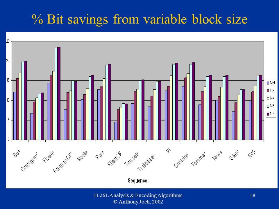 H.26L Analysis & Encoding Algorithms © Anthony Joch, 2002 18 % Bit savings from variable block size