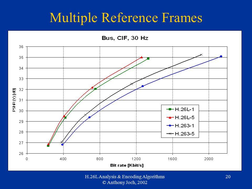 H.26L Analysis & Encoding Algorithms © Anthony Joch, 2002 20 Multiple Reference Frames