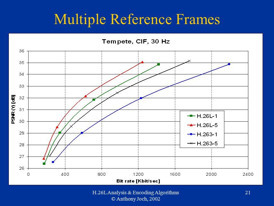 H.26L Analysis & Encoding Algorithms © Anthony Joch, 2002 21 Multiple Reference Frames
