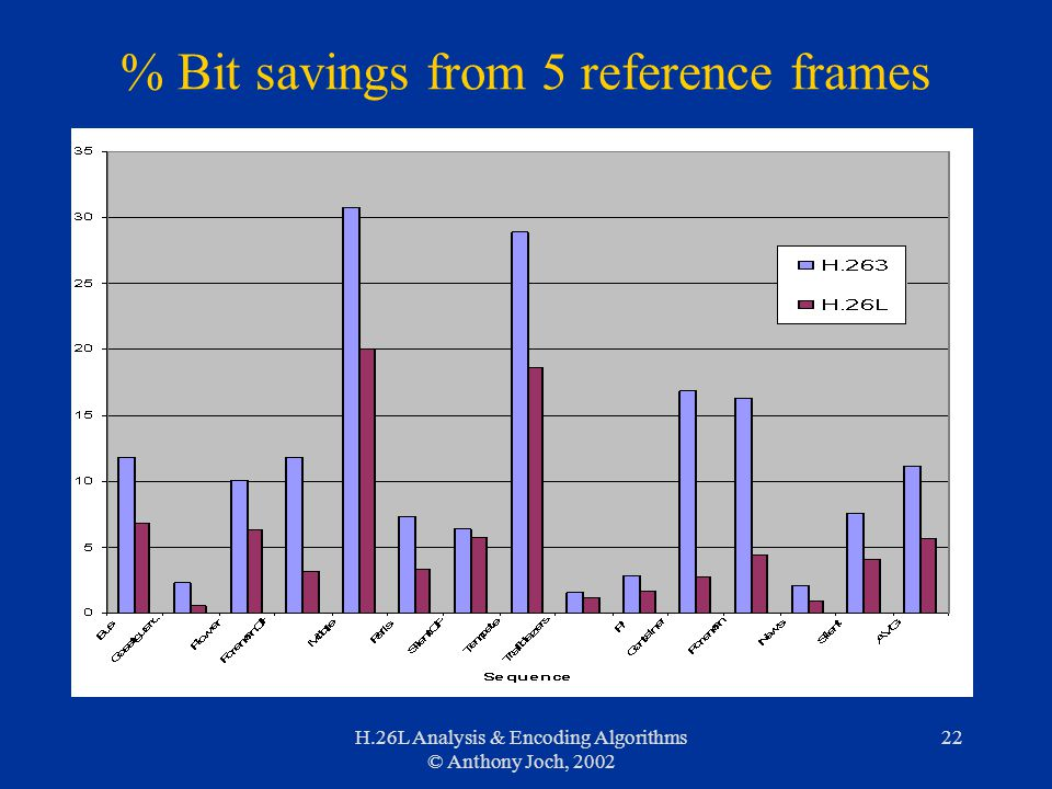 H.26L Analysis & Encoding Algorithms © Anthony Joch, 2002 22 % Bit savings from 5 reference frames