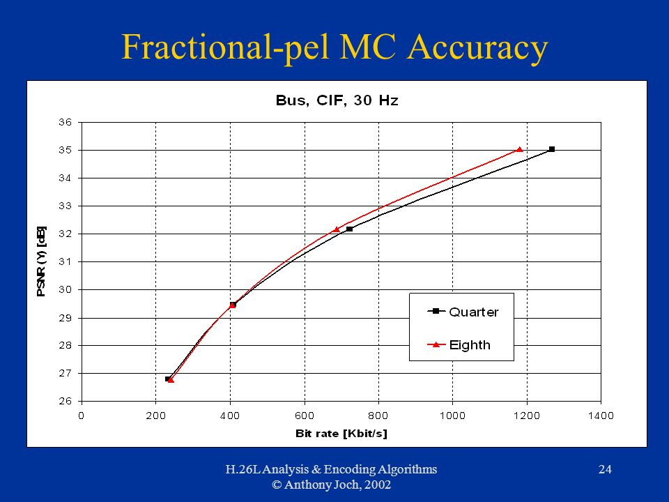 H.26L Analysis & Encoding Algorithms © Anthony Joch, 2002 24 Fractional-pel MC Accuracy