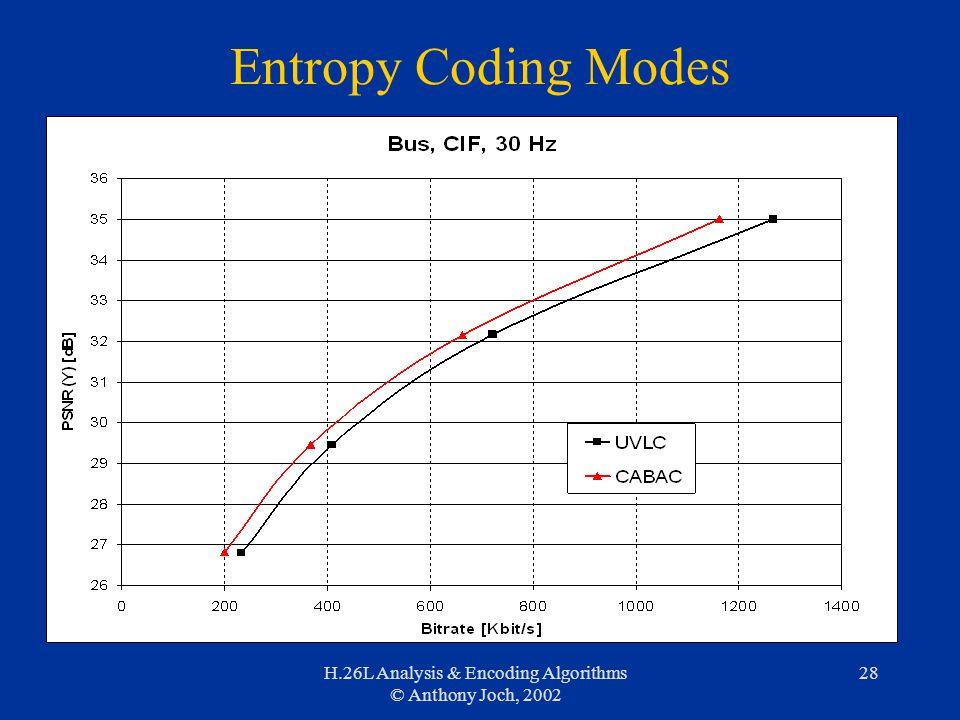 H.26L Analysis & Encoding Algorithms © Anthony Joch, 2002 28 Entropy Coding Modes