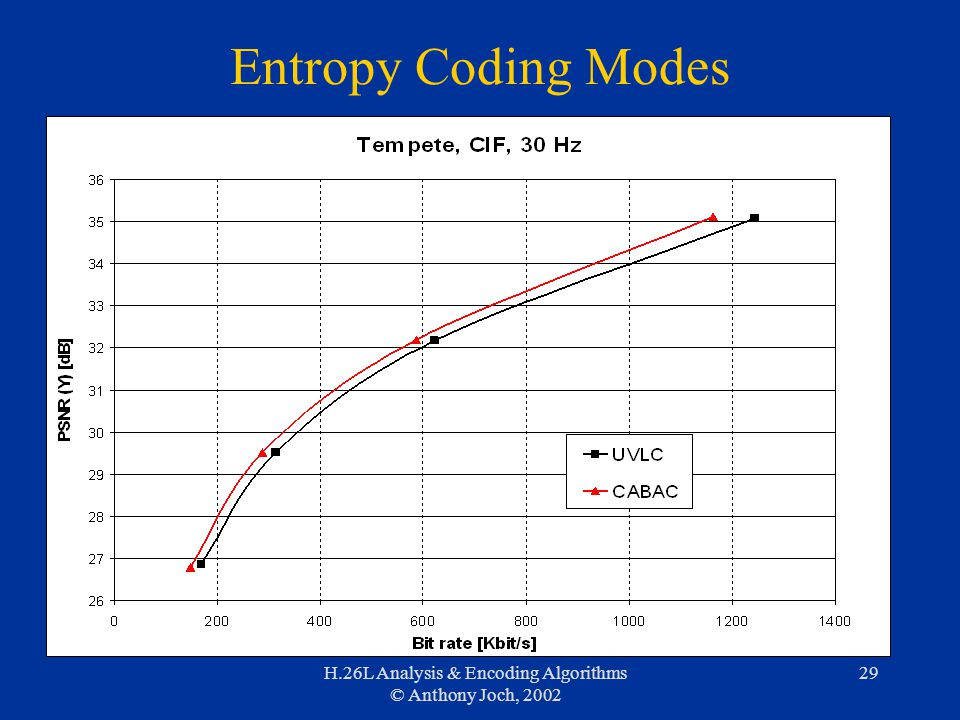 H.26L Analysis & Encoding Algorithms © Anthony Joch, 2002 29 Entropy Coding Modes