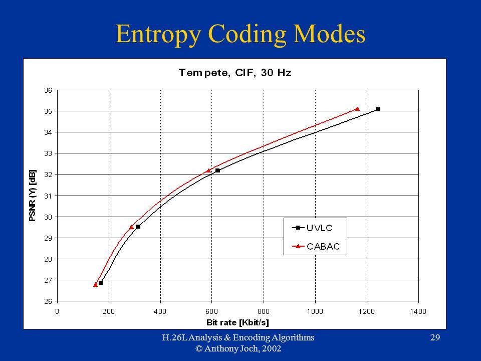 H.26L Analysis & Encoding Algorithms © Anthony Joch, 2002 29 Entropy Coding Modes