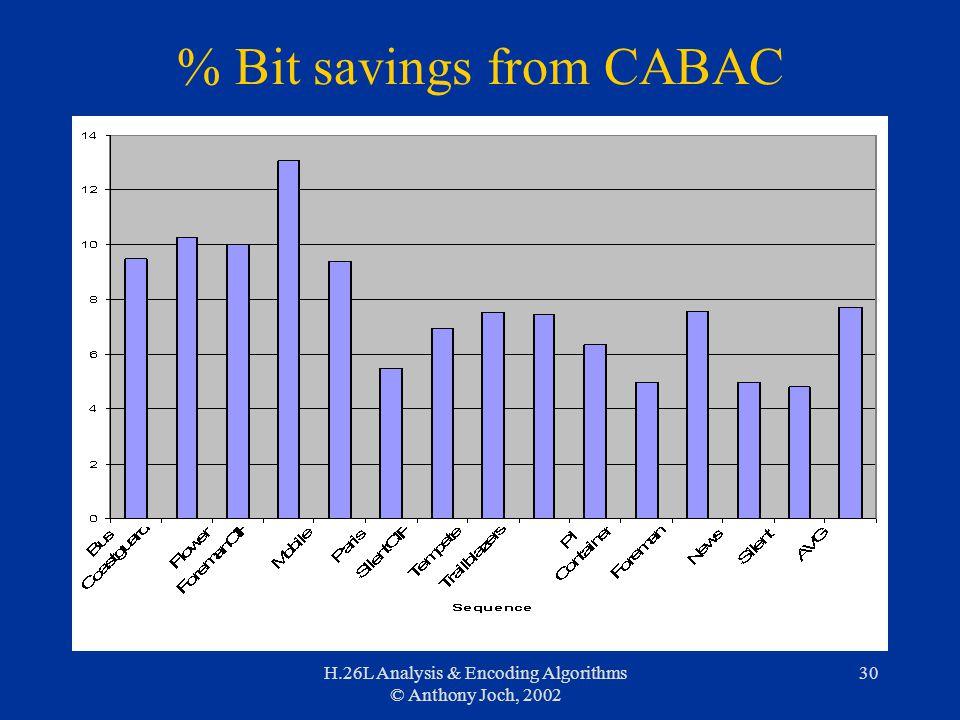 H.26L Analysis & Encoding Algorithms © Anthony Joch, 2002 30 % Bit savings from CABAC