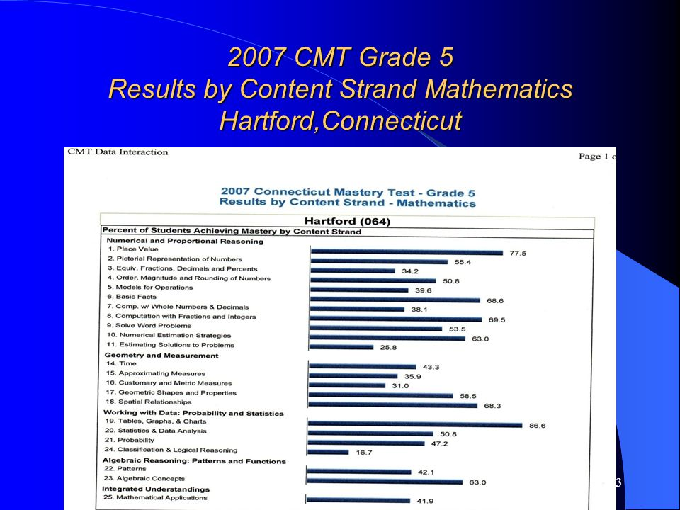 23 2007 CMT Grade 5 Results by Content Strand Mathematics Hartford,Connecticut