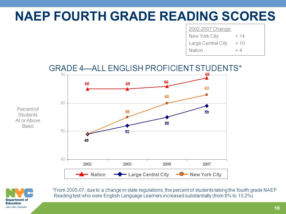 10 Percent of Students At or Above Basic GRADE 4—ALL ENGLISH PROFICIENT STUDENTS* NationLarge Central CityNew York City 2002-2007 Change: New York City+ 14 Large Central City+ 10 Nation+ 4 NAEP FOURTH GRADE READING SCORES *From 2005-07, due to a change in state regulations, the percent of students taking the fourth grade NAEP Reading test who were English Language Learners increased substantially (from 8% to 15.2%).