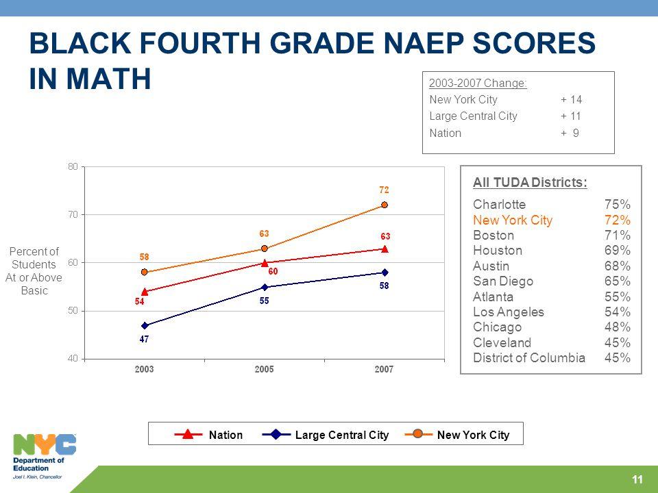 11 BLACK FOURTH GRADE NAEP SCORES IN MATH NationLarge Central CityNew York City 2003-2007 Change: New York City+ 14 Large Central City + 11 Nation+ 9