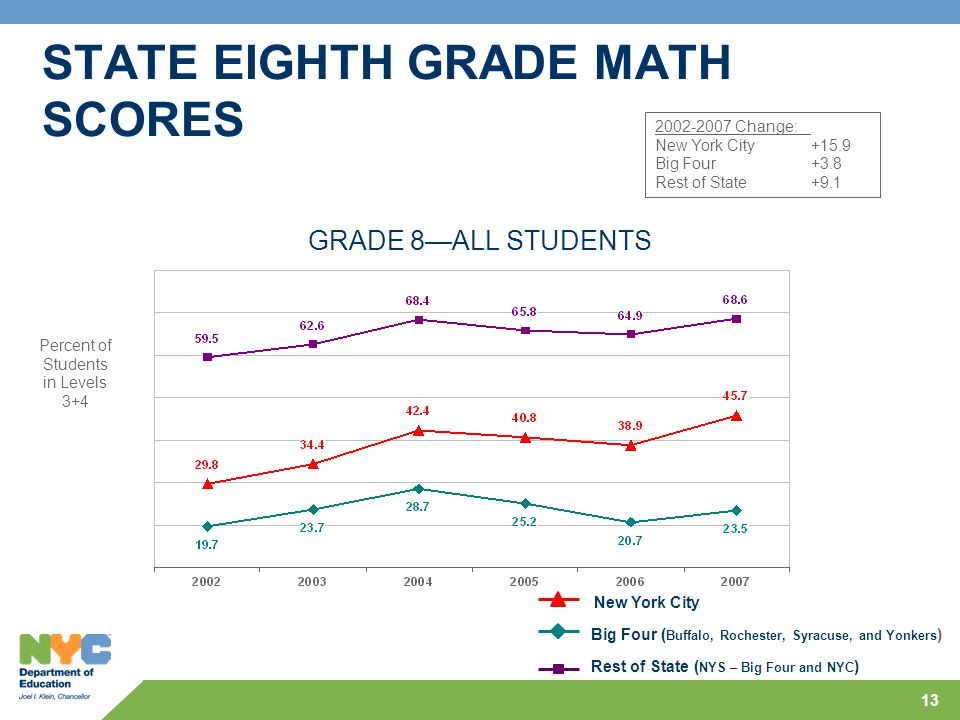 13 Percent of Students in Levels 3+4 GRADE 8—ALL STUDENTS 2002-2007 Change: New York City+15.9 Big Four+3.8 Rest of State+9.1 STATE EIGHTH GRADE MATH SCORES New York City Big Four ( Buffalo, Rochester, Syracuse, and Yonkers ) Rest of State ( NYS – Big Four and NYC )