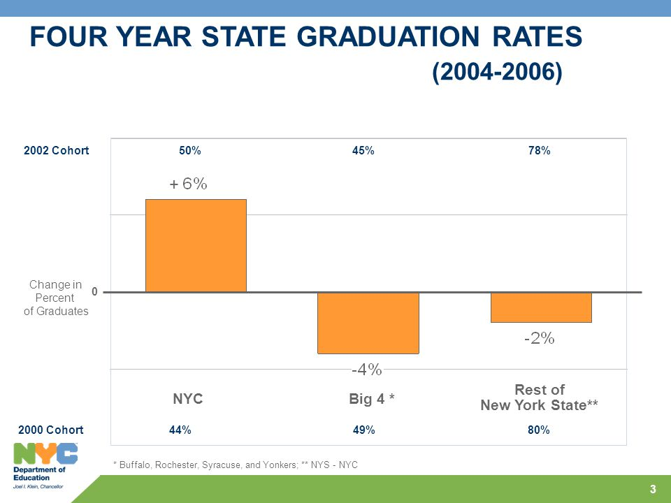 3 * Buffalo, Rochester, Syracuse, and Yonkers; ** NYS - NYC FOUR YEAR STATE GRADUATION RATES (2004-2006) 2000 Cohort 44% 49% 80% 0 NYCBig 4 * Rest of