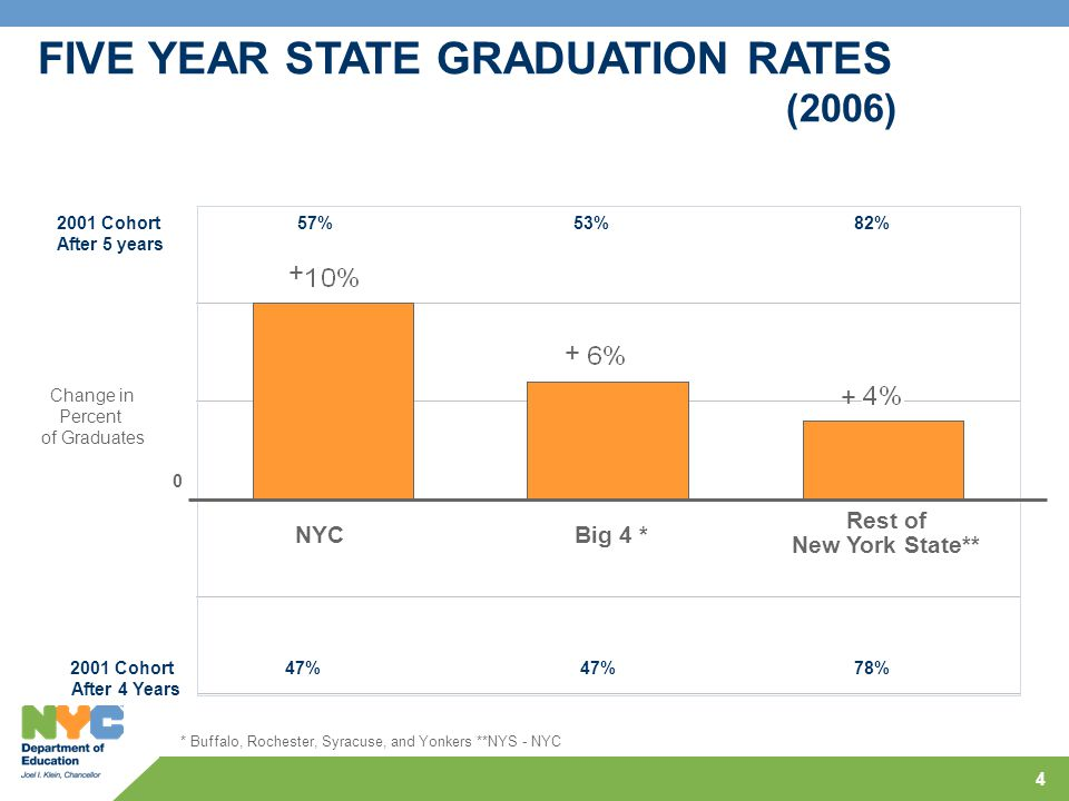 4 * Buffalo, Rochester, Syracuse, and Yonkers **NYS - NYC FIVE YEAR STATE GRADUATION RATES (2006) 2001 Cohort 47%47%78% After 4 Years 0 NYCBig 4 * Res