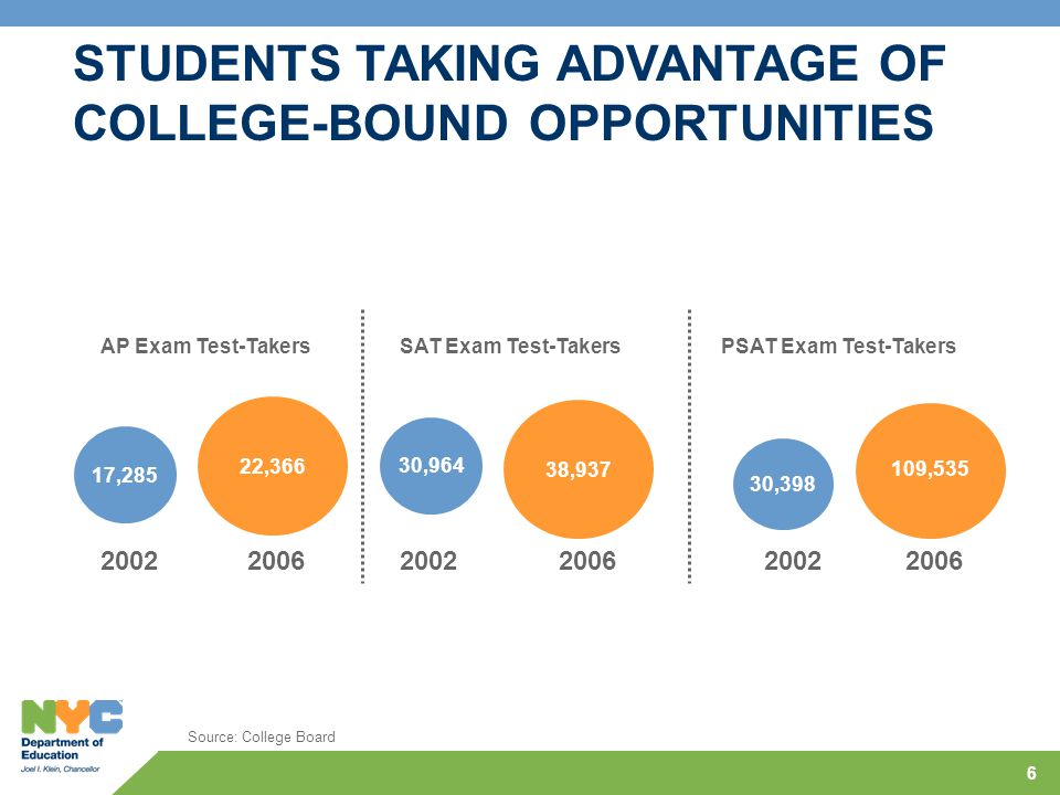 6 AP Exam Test-Takers 22,366 2006 17,285 2002 PSAT Exam Test-Takers 109,535 2006 30,398 2002 STUDENTS TAKING ADVANTAGE OF COLLEGE-BOUND OPPORTUNITIES Source: College Board 30,964 38,937 SAT Exam Test-Takers 20022006