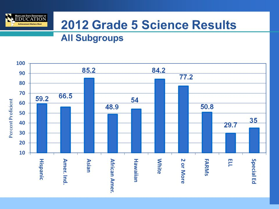 2012 Grade 5 Science Results All Subgroups Percent Proficient