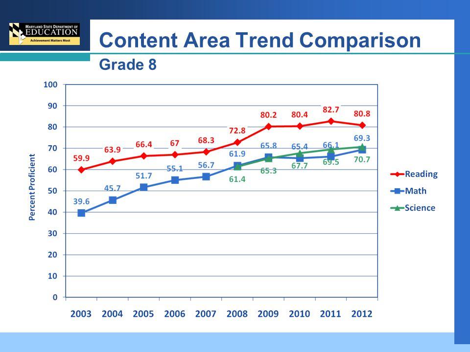 Content Area Trend Comparison Grade 8