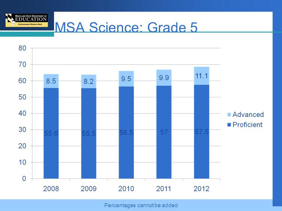 MSA Grade 8: Historical Performance