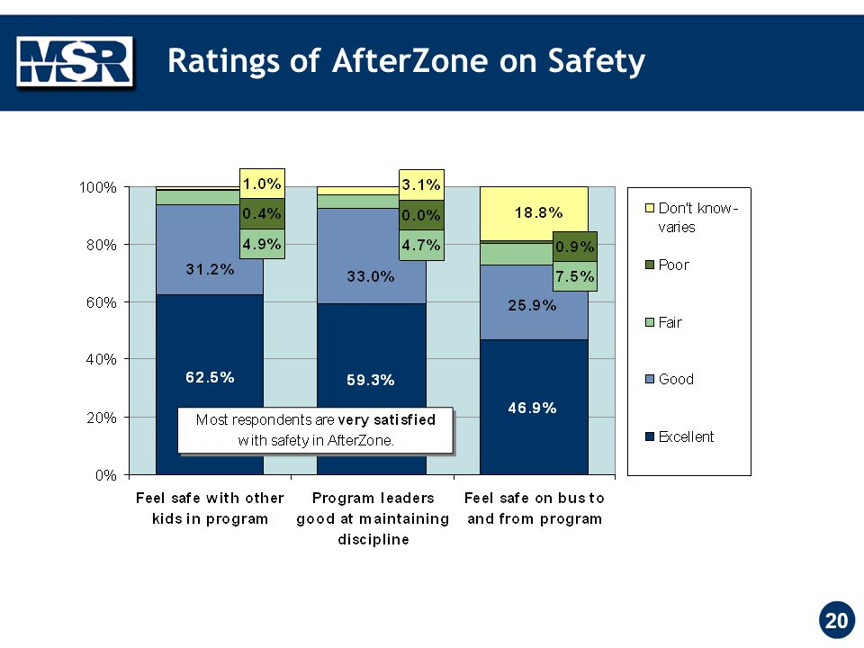 20 Ratings of AfterZone on Safety