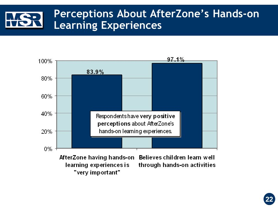 22 Perceptions About AfterZone's Hands-on Learning Experiences