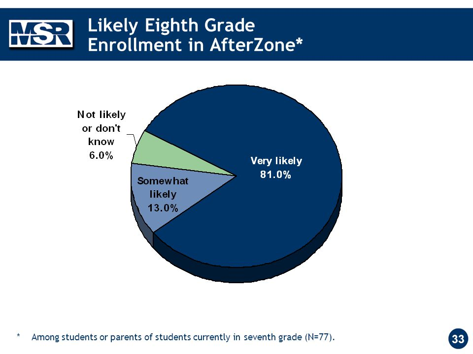 33 Likely Eighth Grade Enrollment in AfterZone* ** Among students or parents of students currently in seventh grade (N=77).