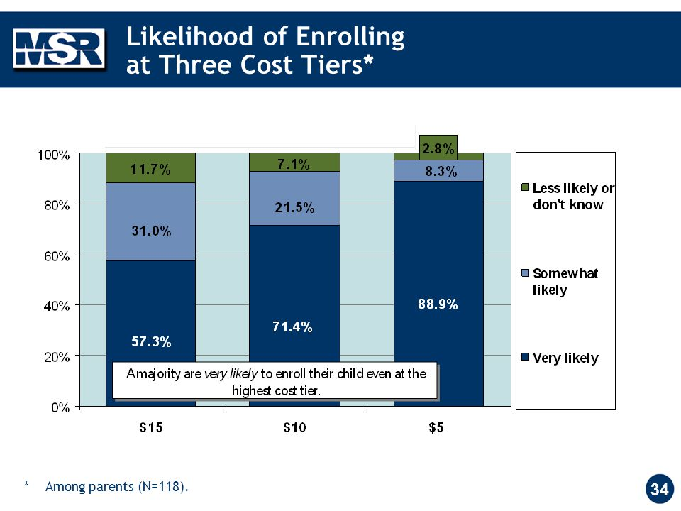 34 Likelihood of Enrolling at Three Cost Tiers* ** Among parents (N=118).