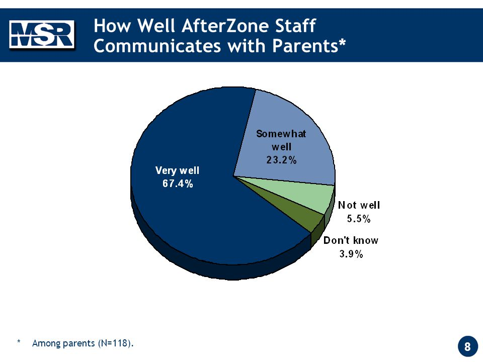8 How Well AfterZone Staff Communicates with Parents* ** Among parents (N=118).