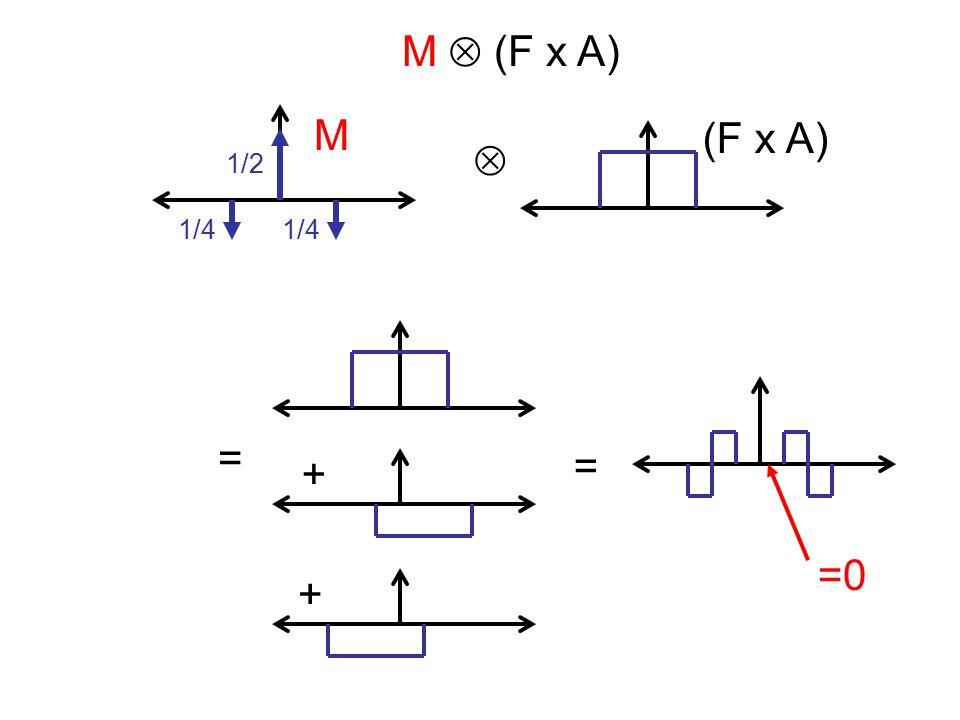 + + = = M  (F x A) =0  (F x A) M 1/2 1/4