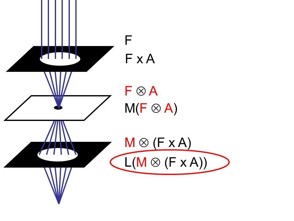 F F x A M  (F x A) L(M  (F x A)) M(F  A) F  AF  A