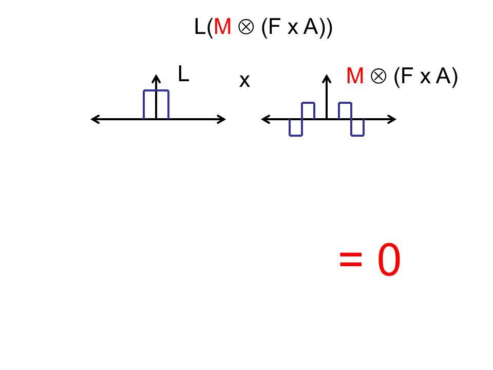= 0 L(M  (F x A)) L x M  (F x A)