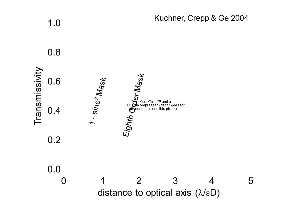 Kuchner, Crepp & Ge 2004 Transmissivity distance to optical axis ( /  D) 1 - sinc 2 Mask 1.0 0.8 0.6 0.4 0.2 0.0 0 1 2 3 4 5 Eighth Order Mask