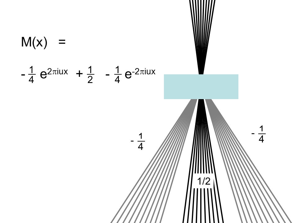 M(x) = - e 2  iux + - e -2  iux 1 4 1 4 1 4 - 1 4 - 1/2 1 2
